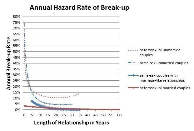 Fig 1. Chart shows similar longevity for same-sex marriages and heterosexual marriages