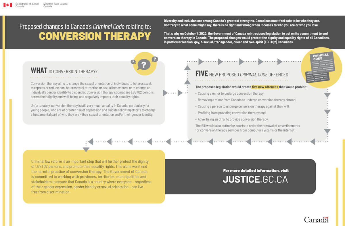 Conversion therapy infographic.