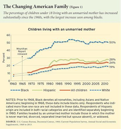 The percentage of children under age 18 living with an unmarried mother has increased substantially since the 1960s, with the largest increase seen among blacks.