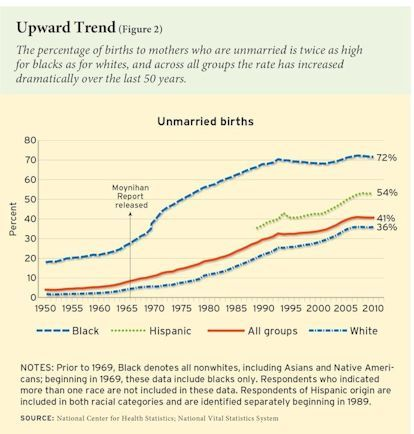 The percentage of births to unmarried mothers is twice as high for blacks as for whites, and across all groups the rate has increased over the last 50 years.