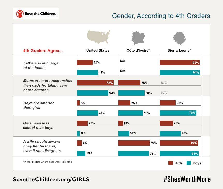 Gender Perceptions - Biased Views of Girls Begin as Early as Fourth Grade, New Save the Children Survey Reveals