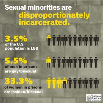 Chart: Sexual minorities are disproportionately incarcerated