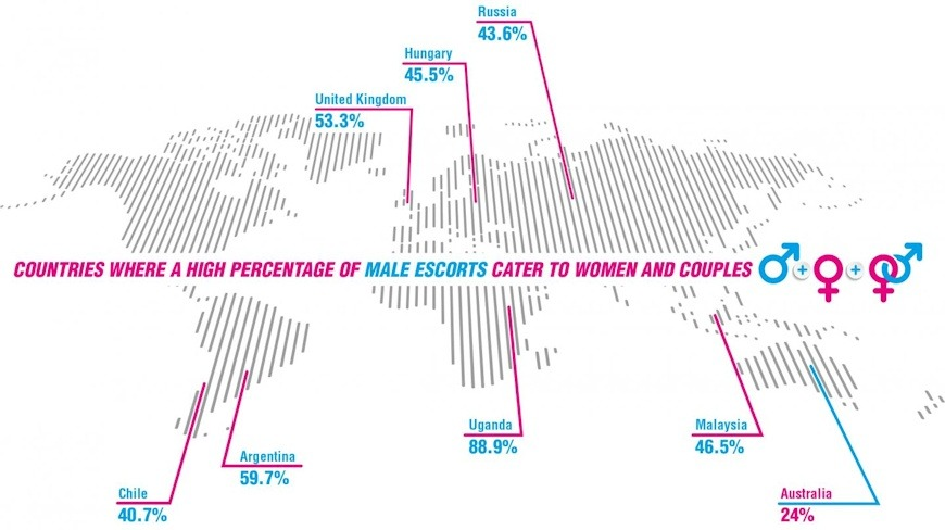 A global survey of 61 countries which host male escort websites found an emerging market for male escorts who count women and couples among their clients - (QUT).
