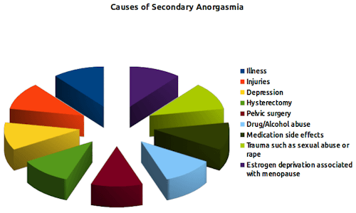 Chart showing causes of secondary anorgasmia