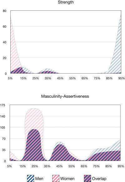 On physical characteristics, like strength (top graph), men and women fall into distinct groups with very little overlap. But for most psychological attributes, including masculine attitudes (lower graph), variability within each sex and overlap between the sexes is extensive. The physical strength graph shows statistical analysis of the scores for the National Collegiate Athletic Association's long jump, high jump, and javelin throw competitions. The masculinity-assertiveness graph is based on self-reported measures of competitiveness, decisiveness, sense of superiority, persistence, confidence, and the ability to stand up under pressure.  Credit: University of Rochester