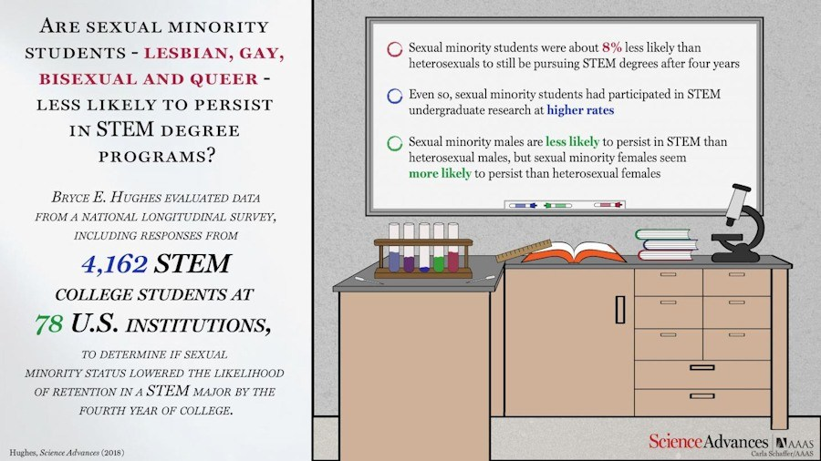 Bryce E. Hughes evaluated data from a national longitudinal survey, including responses from over 4,000 students, and found that sexual minority students - lesbian, gay, bisexual and queer - were less likely than their heterosexual peers to be retained in STEM degrees after four years of college - Image Credit: Carla Schaffer / AAAS.